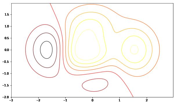 Matplotlib 中等高线图(contour)的绘制