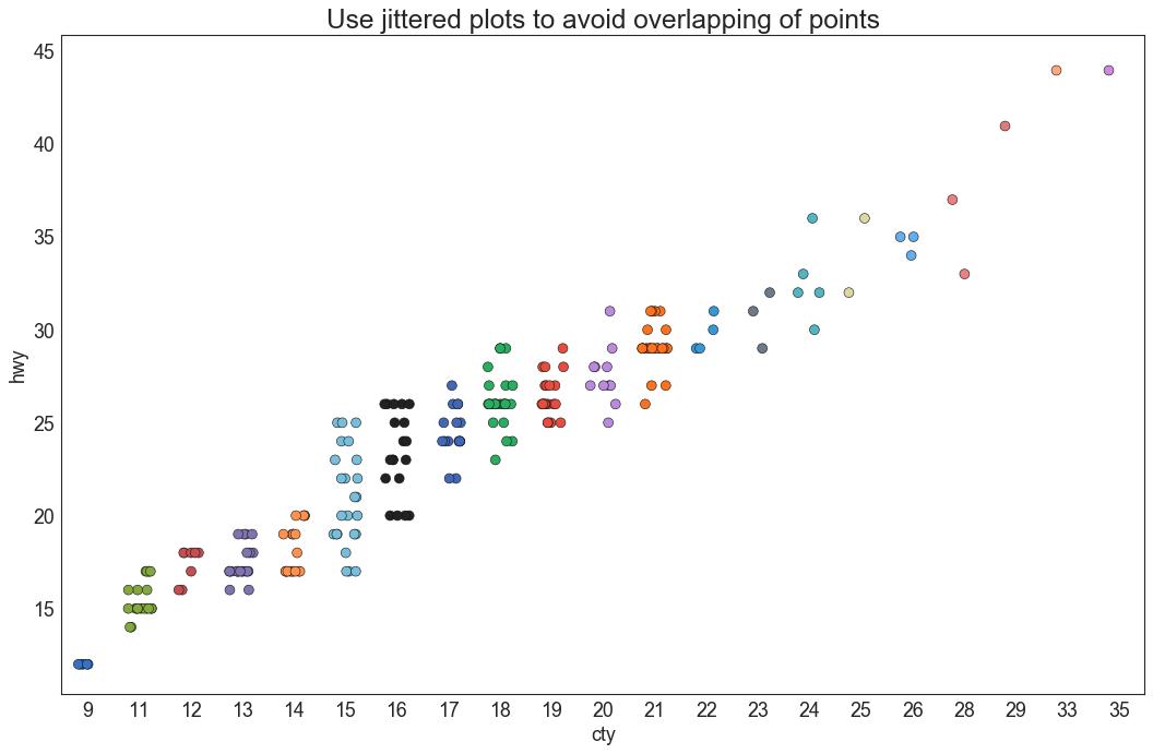 深度好文  Matplotlib可视化最有价值的50 个图表(附完整Python